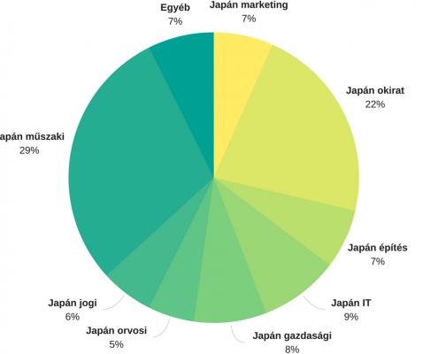 Gyakran jelentősen eltérnek az egyes japán fordítási szakterületek arányai.