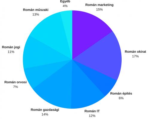 Különböző gyakoriságúak az egyes román fordítási szakterületek.